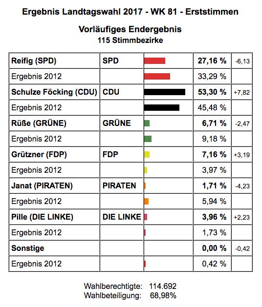 Ergebnis der Landtagswahl im Wahlkreis 81 / Steinfurt I